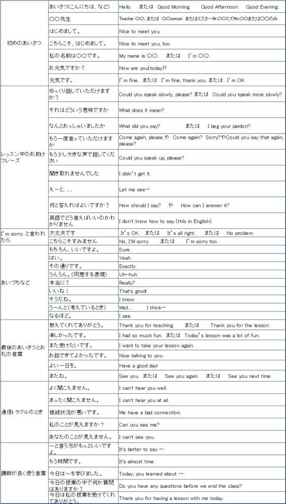 子どものオンライン英会話お助けフレーズ集